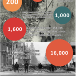 Easter-Rising-By-The-Numbers