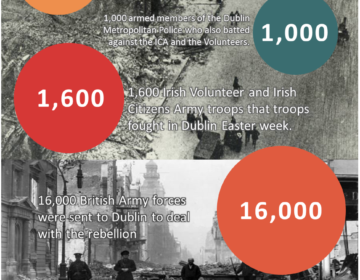 Easter Rising By The Numbers